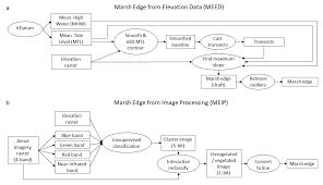 Altitude Conversion Chart For Running Remote Sensing Free Full Text Identifying Salt Marsh