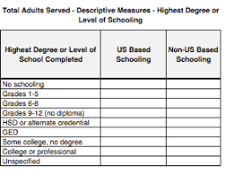What Is The Highest College Degree Table 4 Total Adults Served Descriptive Measures Degree