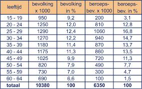 Lage bloeddruk waarden tabel