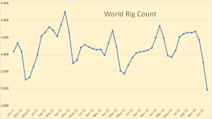 North America Rig Count Chart World Rig Counts Declining Seeking Alpha