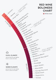 Red Wine Sweetness Chart Red Wines From Lightest To Boldest Chart Wine Vinyards