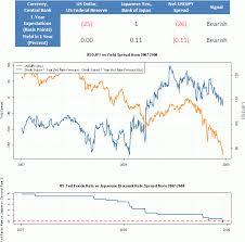 Yen Trend Chart Gold Investment Options In India 2012 Dollar Yen Exchange