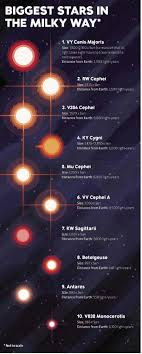 How Long Is 5 Light Years The Biggest Stars In The Milky Way That We Mankind Have
