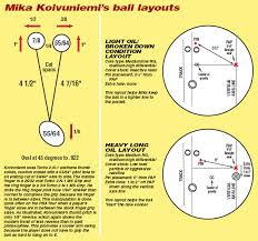 White Papers Articles Kegel Built For Bowling