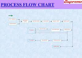 Wel Come G K Saxena Pvc Pipe Extrusion Training Program