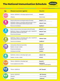 Child Immunisation Chart The National Immunisation Schedule Healthed