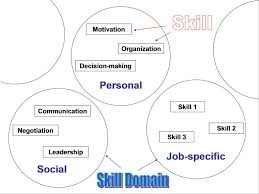 What Are Some Job Skills Skills Competence Expertise What Is What Anyaworksmart