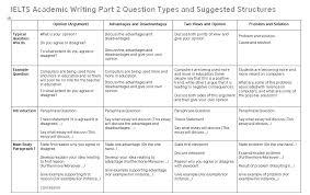 Ielts Writing Task 2 Essay Structures Ielts Advantage