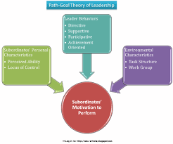 leadership theory path goal theory of leadership for organizational efficiency