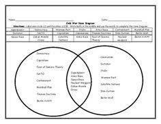Neolithic And Paleolithic Venn Diagram Jmr History Historyjmr On Pinterest