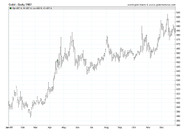 Gold Prices 1987 Daily Prices Of Gold 1987 Sd Bullion