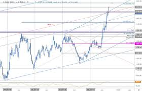 Gld Vs Gold Price Chart Dailyfx Blog Gold Price Targets Xau Struggles At Critical