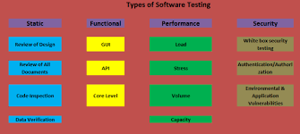 Types Of Software Testing Software Testing Types International Software Test Institute