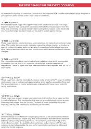 Spark Plug Reading Chart Almost Everything You Need To Know About Spark Plugs 2