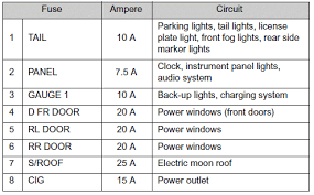 toyota rav4 fuse layout and amperage ratings checking and vehicles out smart key system