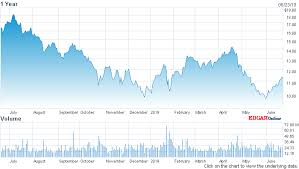 Freeport Mcmoran Stock Price Chart Astounding Freeport Mcmoran Inc Fcx Stock Chart Nasdaq Com