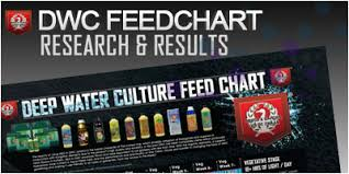 House And Garden Feed Chart Best Picture Of Chart Anyimage Org