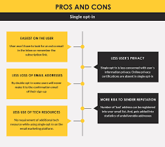 Opt In Email Marketing Best Practices Pros Cons Of Opt In Email