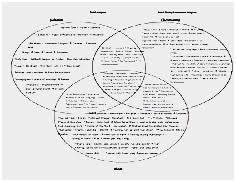 Judaism Christianity And Islam Triple Venn Diagram Judaism And Christianity Venn Diagram Good Islam Christianity