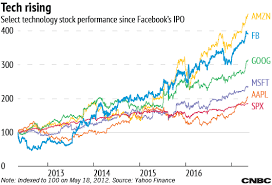 Since The Facebook Ipo 5 Years And 1 Trillion Later