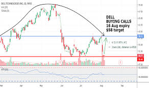 Dell Share Price Chart Dell Stock Price And Chart Nyse Dell Tradingview