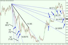 Applying Gann Techniques To Forecast Currency Price