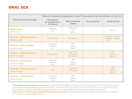 Std Summary Chart What Is Risk Sti Edition Teen Health Source