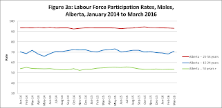 unemployment in alberta what past recessions indicate about the media reports of the current economic malaise often cite sources discussing the nearly unprecedented scale of job loss in alberta often accompanied by even