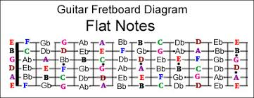 Guitar Notes Chart Guitar Fretboard Notes