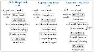 Copper Refining Flow Chart Sustainability Free Full Text A Brief Note On The Heap
