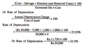 Straight Line Method Of Depreciation With Formulas