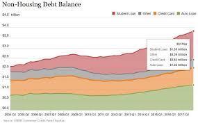 2018 Credit Card Debt Statistics Average U S Debt