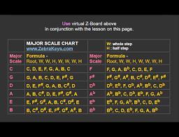 Violin Finger Pattern Chart For Flat Key Signatures 12 Keys Of Music
