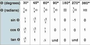 30 Sin Cos Tan Chart Degrees Pryncepality