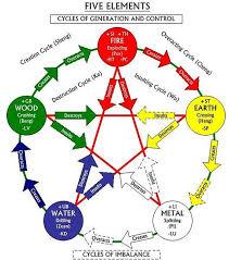 Taoism Life Chart Taoist Visual Symbols Traditional Chinese Medicine Qigong