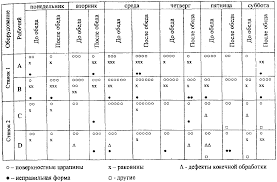 Контрольный листок локализации дефектов 4 представлен контрольный листок для регистрации дефектов в ручках изготовленных методом литья с учетом оборудования рабочих дней изготовления и типов