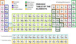 NEW PERIODIC TABLE ELEMENTS NAMES PRONUNCIATION   Archive 2