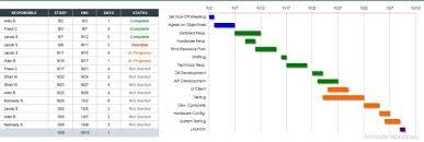 Gantt Chart Resource Allocation Excel Create Gantt Chart In Excel By Excelguru8888