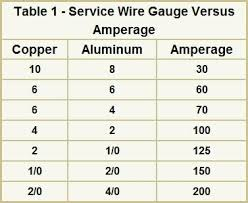 Nice 125 Amp Wire Size Blogit Top