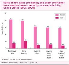 Breast Cancer Charts And Graphs Susan G Komen San Diego African Americans And Breast Cancer
