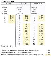 Postage Rates By Ounce Chart Postal Agencies Virtualstampclub Com Page 4