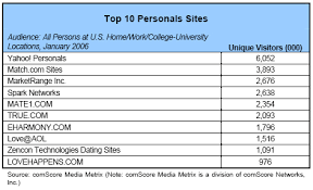 Part    Who Is Dating Online    Pew Research Center Top    Personals Sites