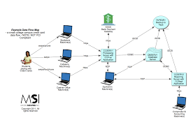data mapping  msi  state of security