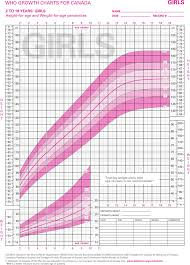 Baby Girl Growth Chart Canada Free Who Growth Charts For Canada 2 To 29 Years Girls Pdf