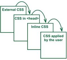 cascade style sheet cascading style sheets mobile apps development company