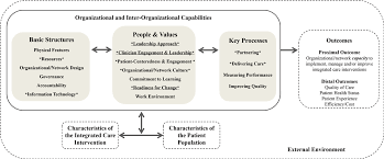 Organizational Context And Capabilities For Integrating Care