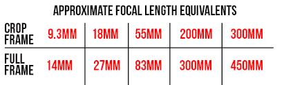 crop sensor and full frame equivalent mm focal lengths parison chart