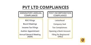 What Is The Roc Compliance For A Pvt Ltd Company Quora