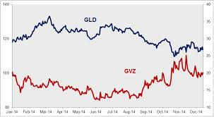 Gold Volatility In 2014
