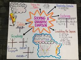 anchor chart solving a quadratic equation picture only